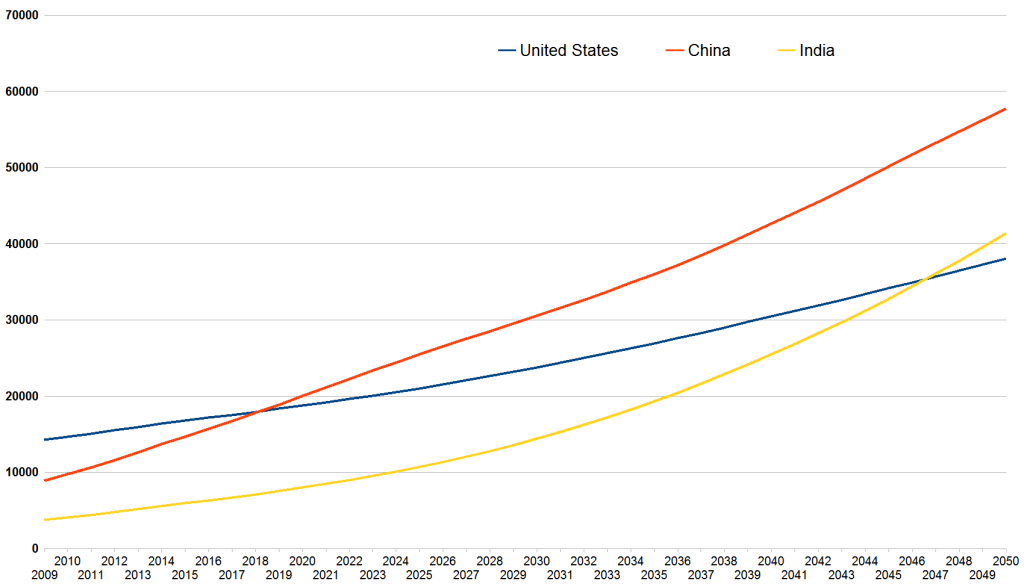 uschina_and_india_projected_gdp_growth_2009-2050_pwc